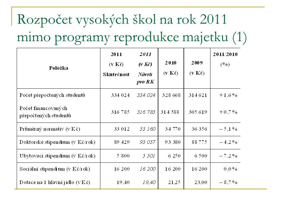 Rozpočet vysokých škol na rok 2011 mimo programy reprodukce majetku (2) 2011 vs.