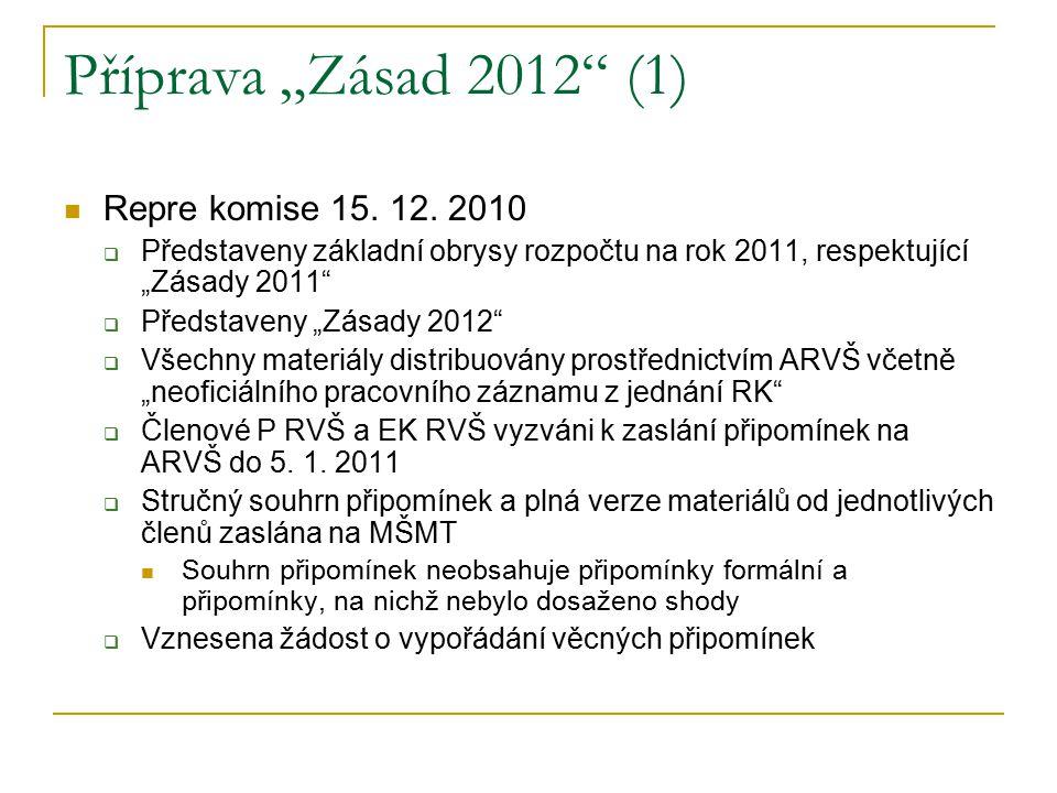 """Příprava """"Zásad 2012 (1) Repre komise 15. 12."""