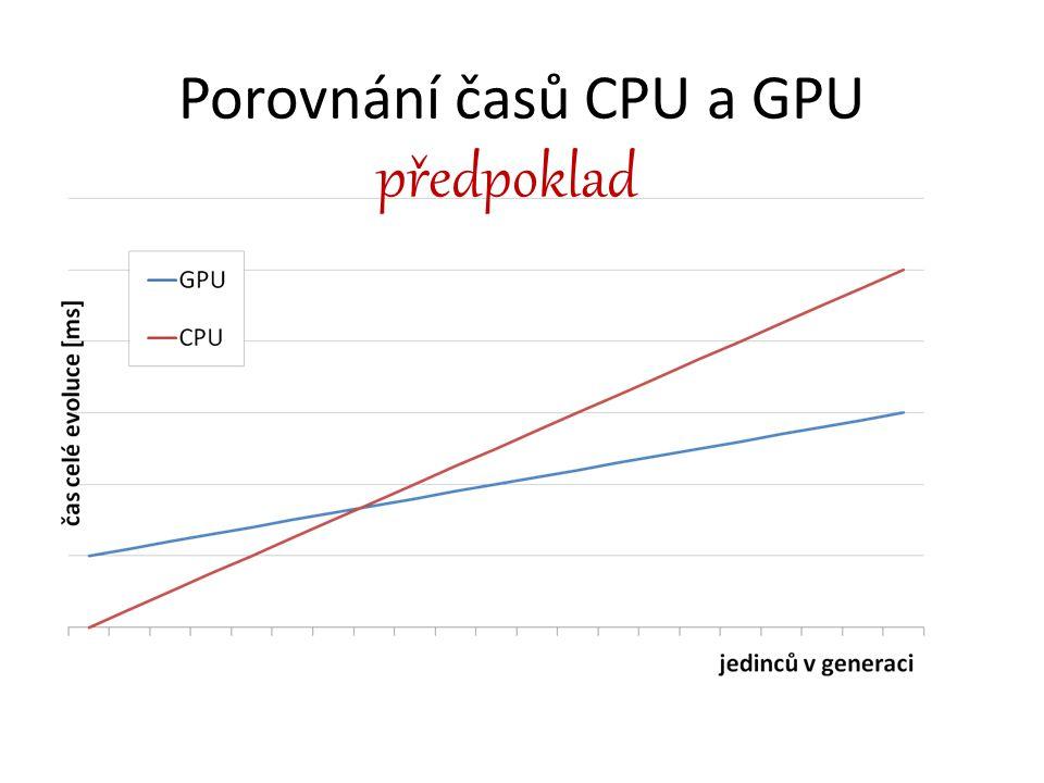 Porovnání časů CPU a GPU předpoklad