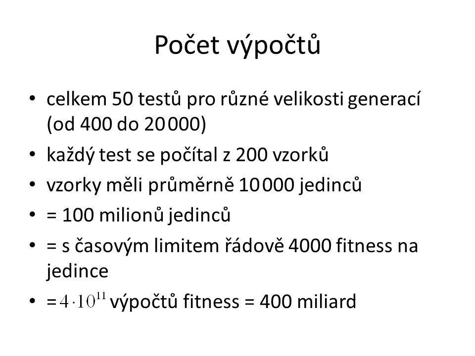 Počet výpočtů celkem 50 testů pro různé velikosti generací (od 400 do 20 000) každý test se počítal z 200 vzorků vzorky měli průměrně 10 000 jedinců = 100 milionů jedinců = s časovým limitem řádově 4000 fitness na jedince = výpočtů fitness = 400 miliard