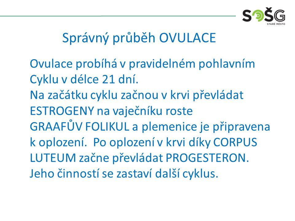 Správný průběh OVULACE Ovulace probíhá v pravidelném pohlavním Cyklu v délce 21 dní. Na začátku cyklu začnou v krvi převládat ESTROGENY na vaječníku r