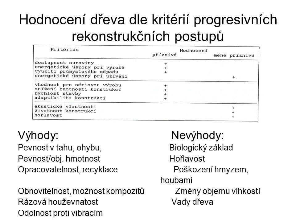 Hodnocení dřeva dle kritérií progresivních rekonstrukčních postupů Výhody: Nevýhody: Pevnost v tahu, ohybu, Biologický základ Pevnost/obj. hmotnost Ho