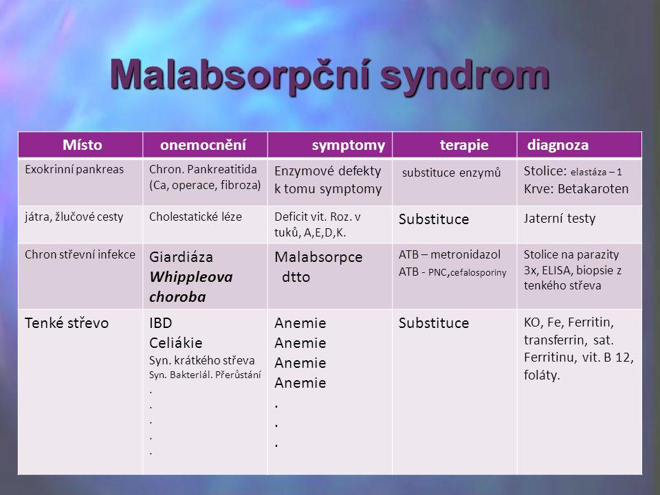 Místo onemocnění symptomy terapie diagnoza Exokrinní pankreasChron. Pankreatitida (Ca, operace, fibroza) Enzymové defekty k tomu symptomy substituce e