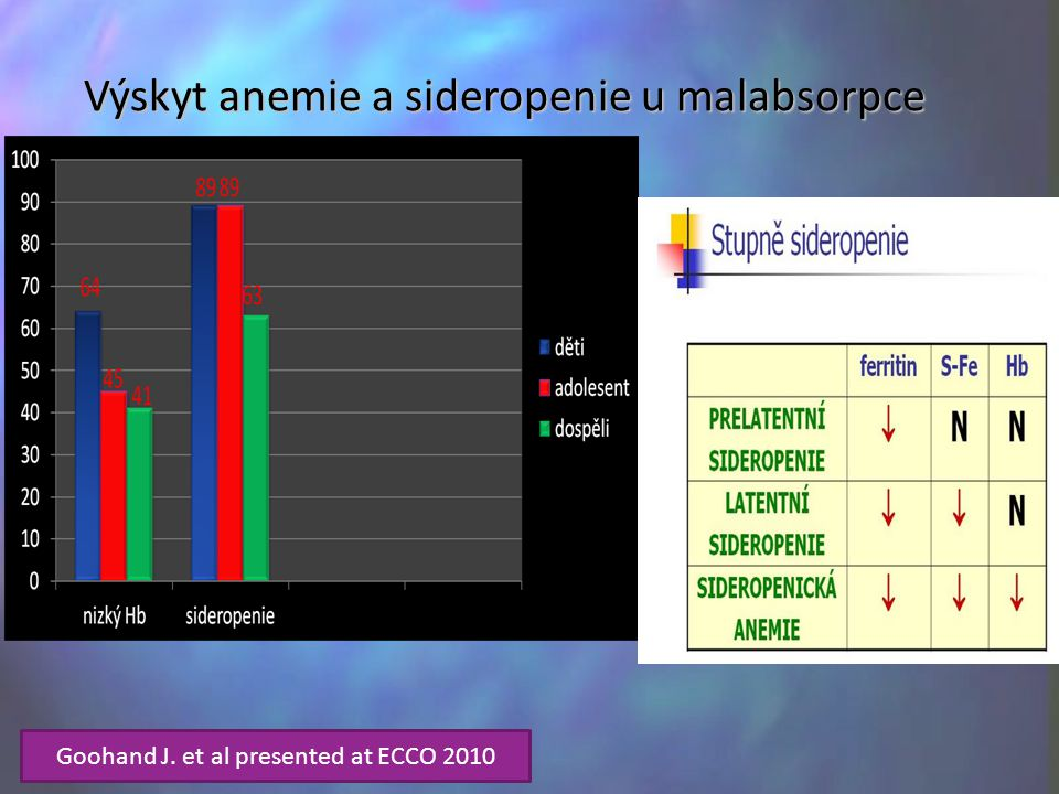 Výskyt anemie a sideropenie u malabsorpce Goohand J. et al presented at ECCO 2010