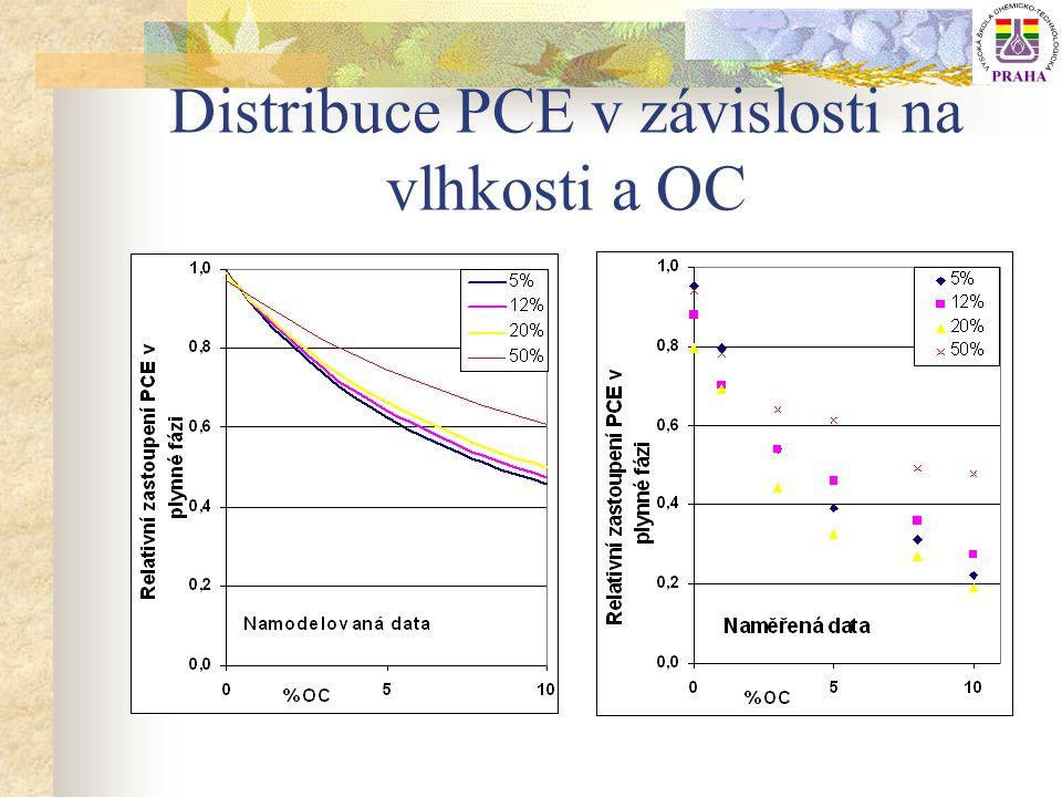 Distribuce PCE v závislosti na vlhkosti a OC