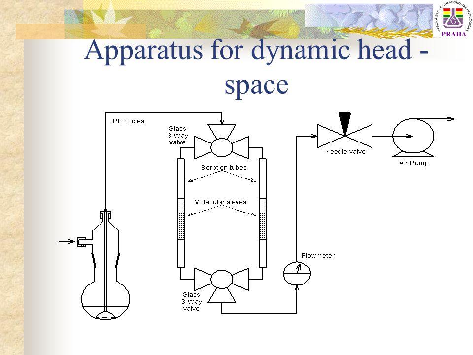 Model simulující odstraňování kontaminantu ze zeminy Zjednodušující předpoklady pro zeminu: Systém porézních kulatých částic o stejném průměru Průtok vzduchu je vysoký -každá částice je obklopena nekontaminovaným vzduchem Vlhkost >4%(V/V), zaplňuje póry v částici Obsah vody je konstantní během analýzy Difúze je hlavní transportní proces Obsah OC v zemině >0,5%(w/w) Dynamická head – space