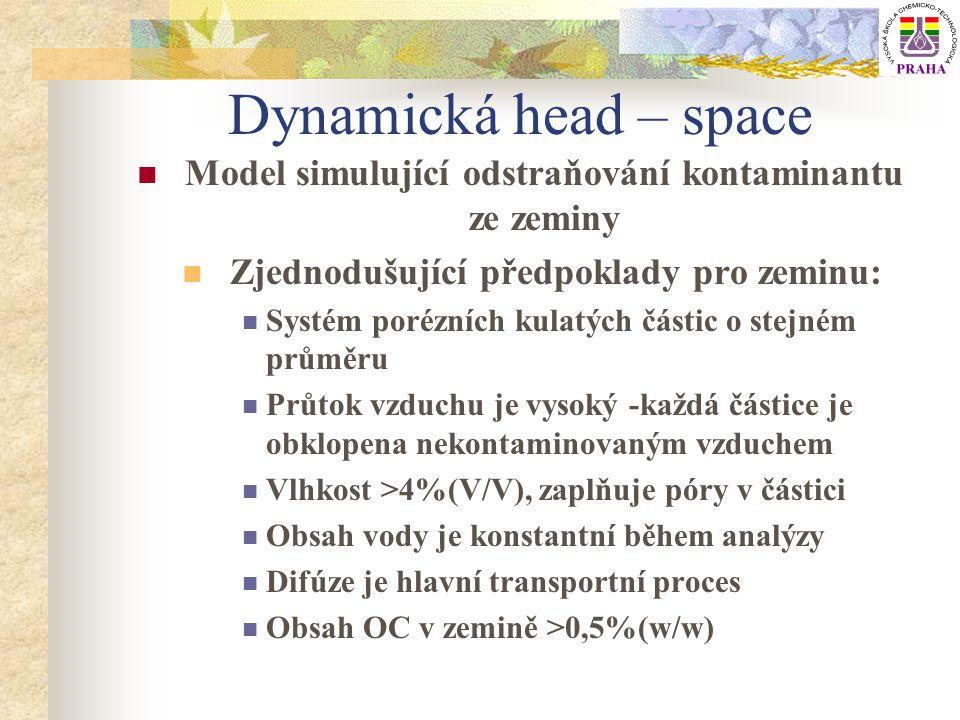 Účinnost dynamické h-s