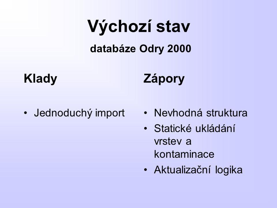 Výchozí stav databáze Odry 2000 Klady Jednoduchý import Zápory Nevhodná struktura Statické ukládání vrstev a kontaminace Aktualizační logika