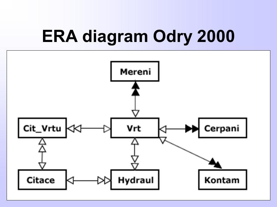 Postup řešení – definování parametrů Sledování historie vrtu, dynamické generování profilu a kontaminace, aktualizační procesy,
