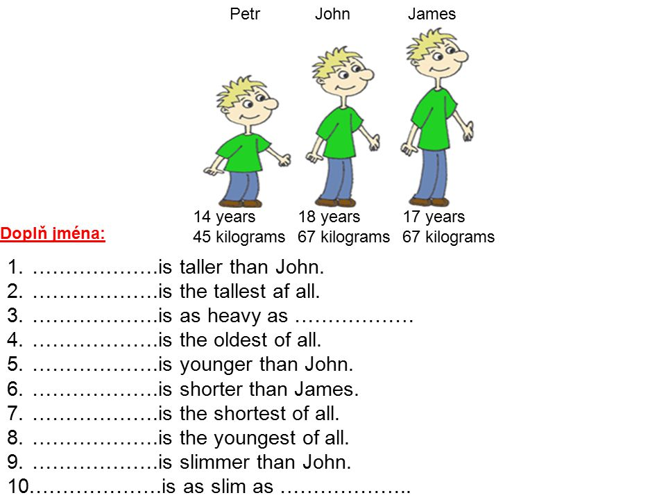 PetrJohnJames 14 years 45 kilograms 18 years 67 kilograms 17 years 67 kilograms 1.……………….is taller than John. 2.……………….is the tallest af all. 3.………………