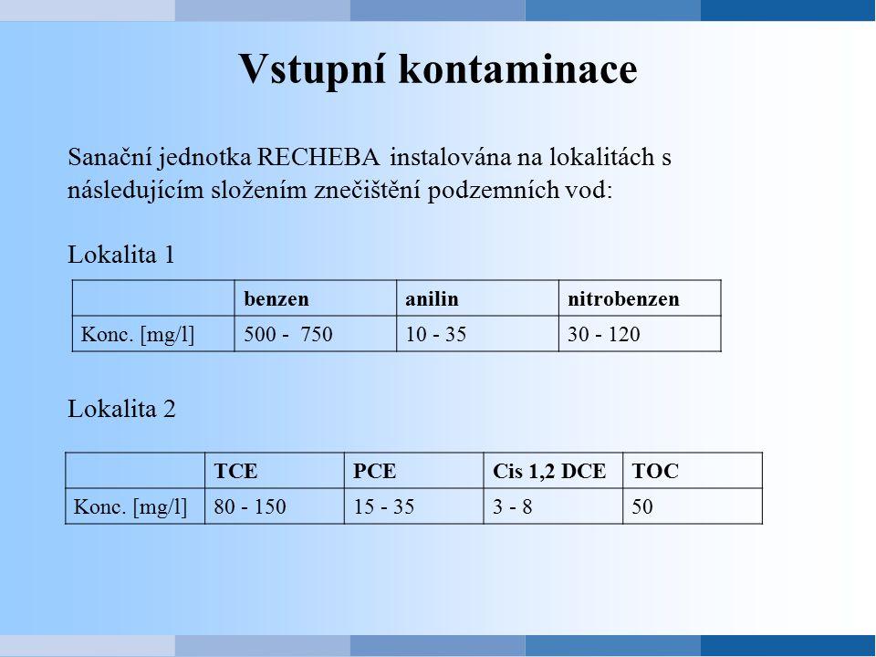 Vstupní kontaminace Sanační jednotka RECHEBA instalována na lokalitách s následujícím složením znečištění podzemních vod: Lokalita 1 Lokalita 2 benzen