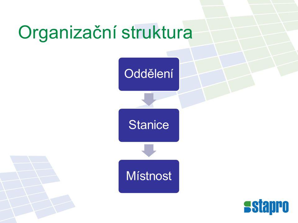 OdděleníStaniceMístnost Organizační struktura