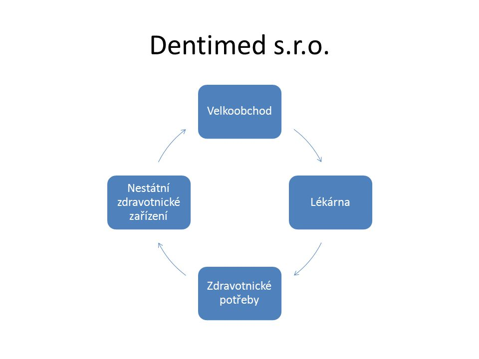 Dentimed s.r.o. VelkoobchodLékárna Zdravotnické potřeby Nestátní zdravotnické zařízení