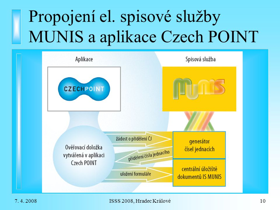 7. 4. 2008ISSS 2008, Hradec Králové10 Propojení el. spisové služby MUNIS a aplikace Czech POINT
