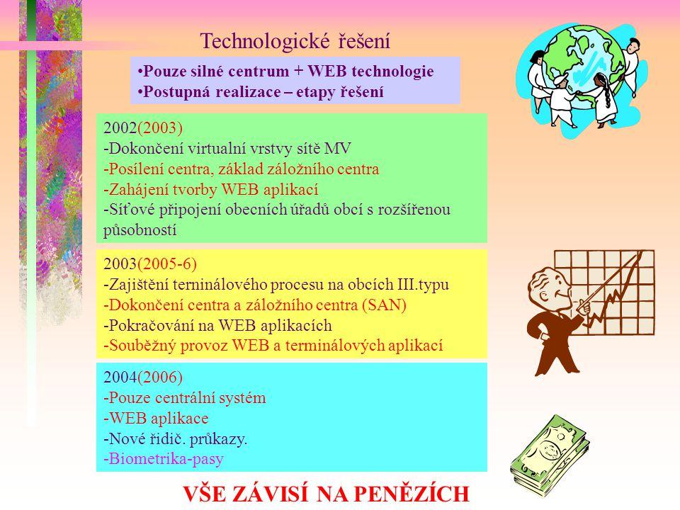 Technologické řešení Pouze silné centrum + WEB technologie Postupná realizace – etapy řešení 2002(2003) -Dokončení virtualní vrstvy sítě MV -Posílení