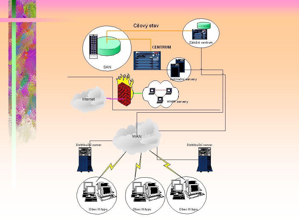 Prostředí řešení IISSDE Aplikační server: SUN ONE Application Server Databáze: Informix Operační systém: Solaris Klient: PC v interní sítí, PC externí Prohlížeč: MS Internet Explorer 5.5 a výše Komunikace s externími programy (systémy): WebServices + SOAP protokol (XML formát) Komunikace: HTTP / HTTPS