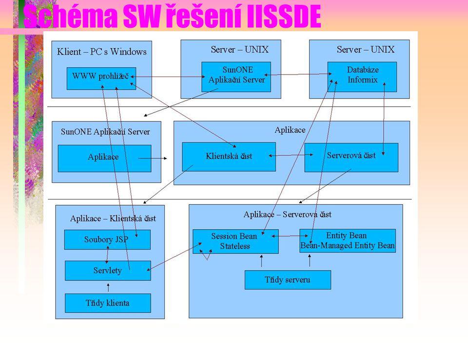 Schéma SW řešení IISSDE