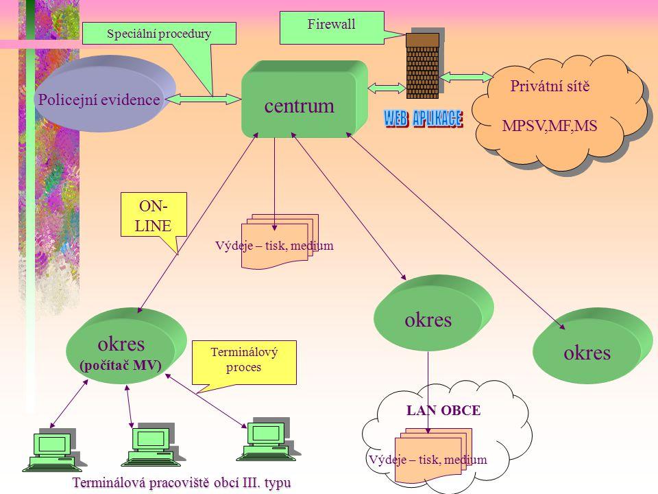 V ý h l e d Výchozí stav:  Vstup do EÚ,  Terminálový proces (cca 4000 terminálů v teritoriu)  Privátní síť MV  Legislativní problémy - obce III.