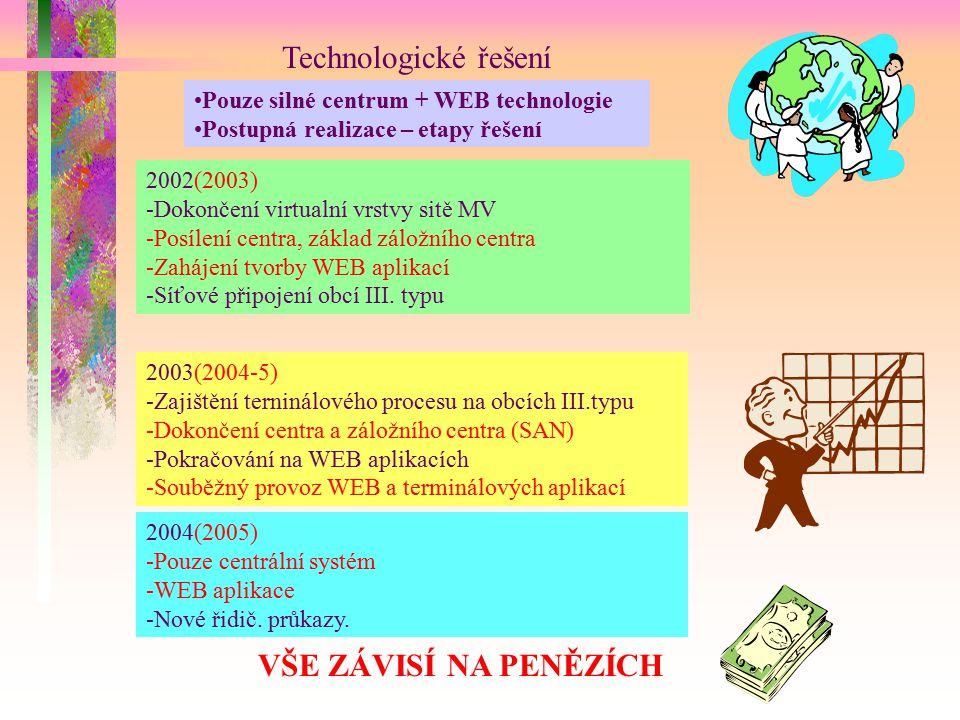 Technologické řešení Pouze silné centrum + WEB technologie Postupná realizace – etapy řešení 2002(2003) -Dokončení virtualní vrstvy sitě MV -Posílení centra, základ záložního centra -Zahájení tvorby WEB aplikací -Síťové připojení obcí III.