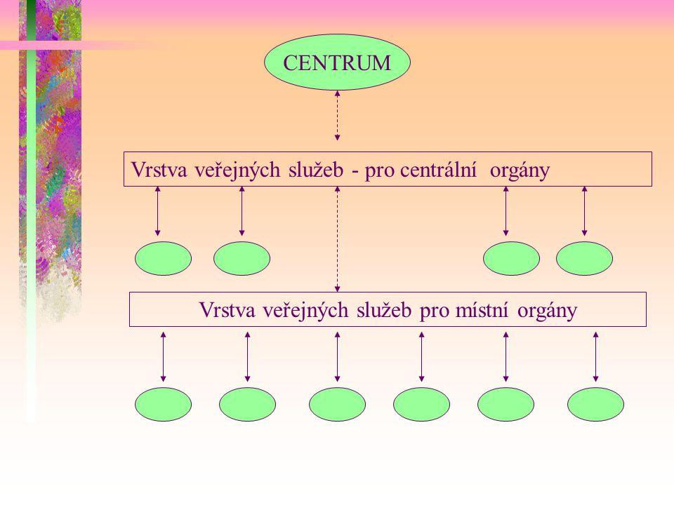 CENTRUM Vrstva veřejných služeb - pro centrální orgány Vrstva veřejných služeb pro místní orgány