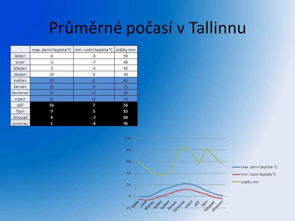 Průměrné počasí v Tallinnu max. denní teplota °Cmin. noční teplota °Csrážky mm leden0-559 únor-748 březen3-440 duben10036 květen15442 červen19971 červ
