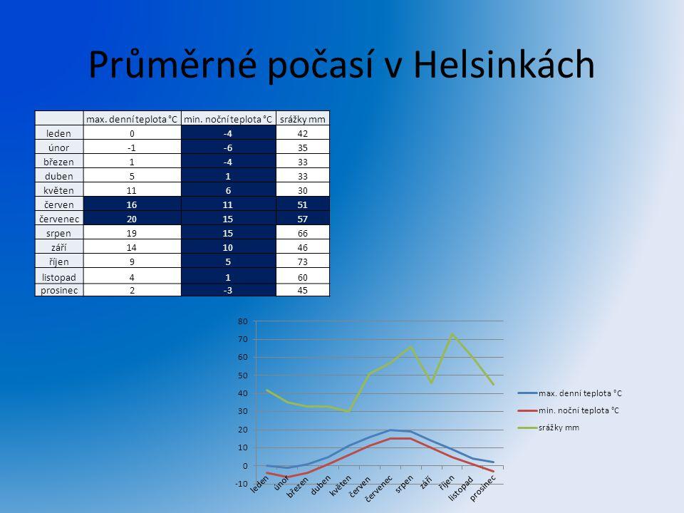 Průměrné počasí v Helsinkách max. denní teplota °Cmin. noční teplota °Csrážky mm leden0-442 únor-635 březen1-433 duben5133 květen11630 červen161151 če