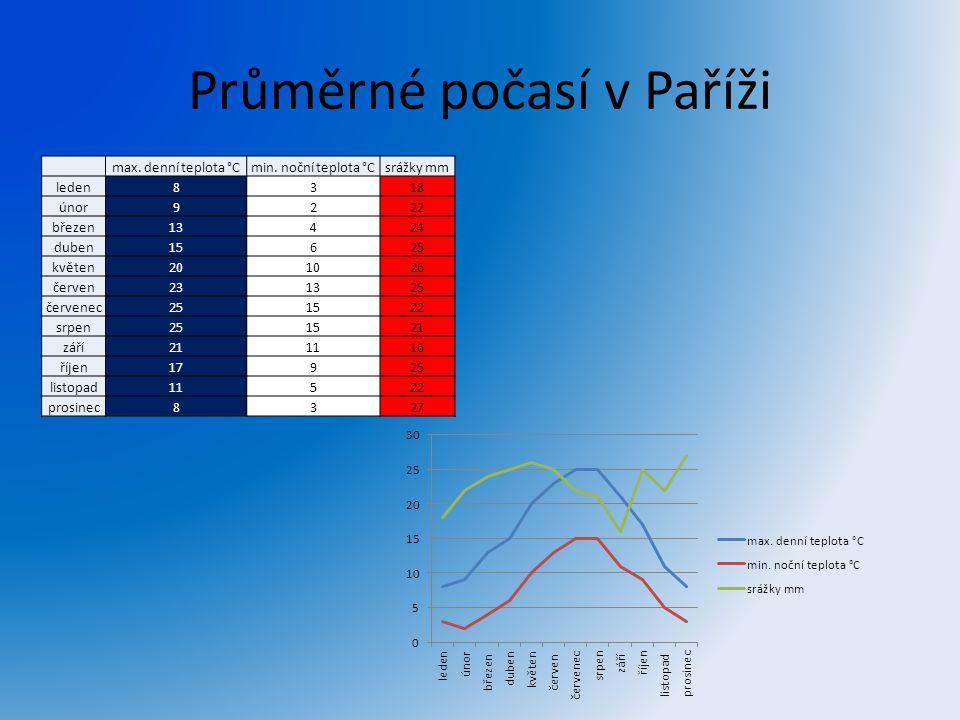 Průměrné počasí v Paříži max. denní teplota °Cmin. noční teplota °Csrážky mm leden8318 únor9222 březen13424 duben15625 květen201026 červen231325 červe