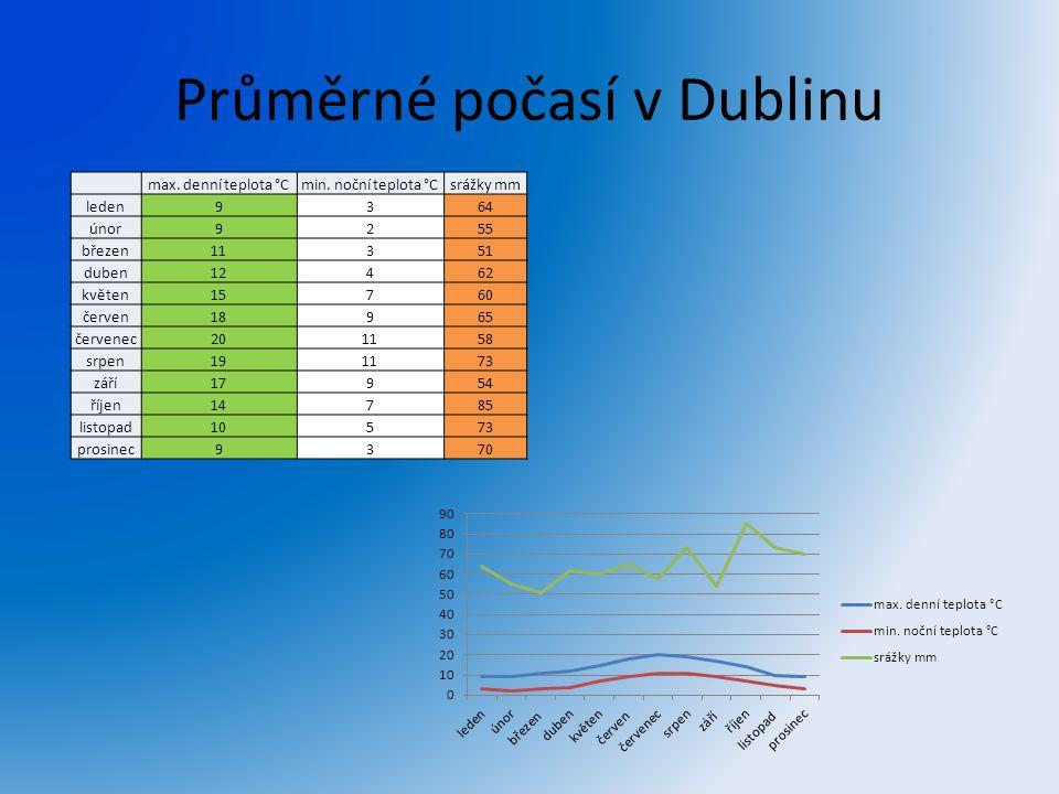 Průměrné počasí v Dublinu max. denní teplota °Cmin. noční teplota °Csrážky mm leden9364 únor9255 březen11351 duben12462 květen15760 červen18965 červen