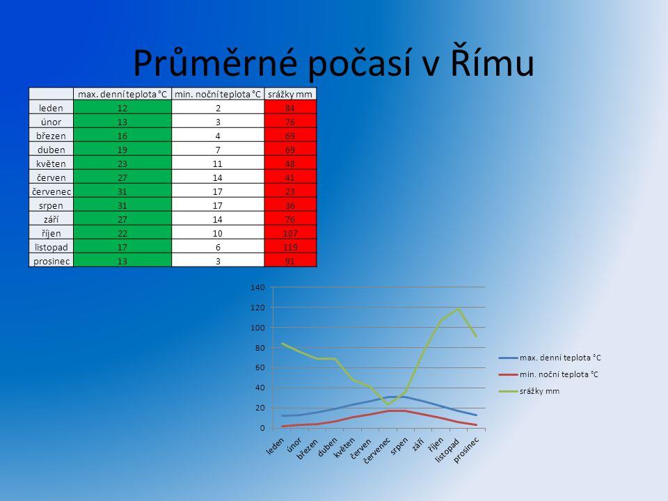 Průměrné počasí v Římu max. denní teplota °Cmin. noční teplota °Csrážky mm leden12284 únor13376 březen16469 duben19769 květen231148 červen271441 červe