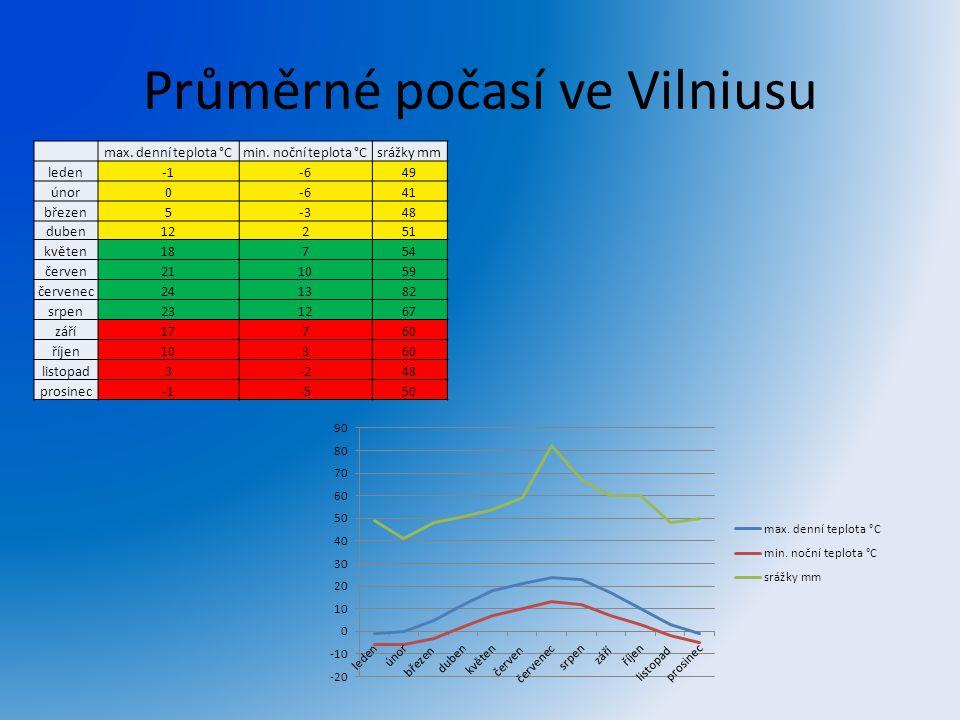 Průměrné počasí ve Vilniusu max. denní teplota °Cmin. noční teplota °Csrážky mm leden-649 únor0-641 březen5-348 duben12251 květen18754 červen211059 če