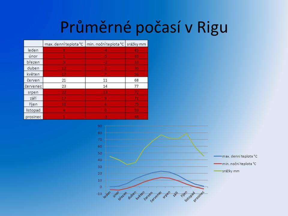 Průměrné počasí v Rigu max. denní teplota °Cmin. noční teplota °Csrážky mm leden0-445 únor1-540 březen5-233 duben12236 květen17756 červen211168 červen