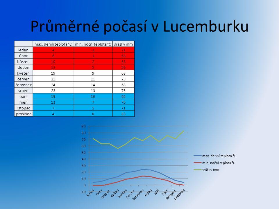 Průměrné počasí v Lucemburku max. denní teplota °Cmin. noční teplota °Csrážky mm leden471 únor663 březen10263 duben13556 květen19963 červen211173 červ