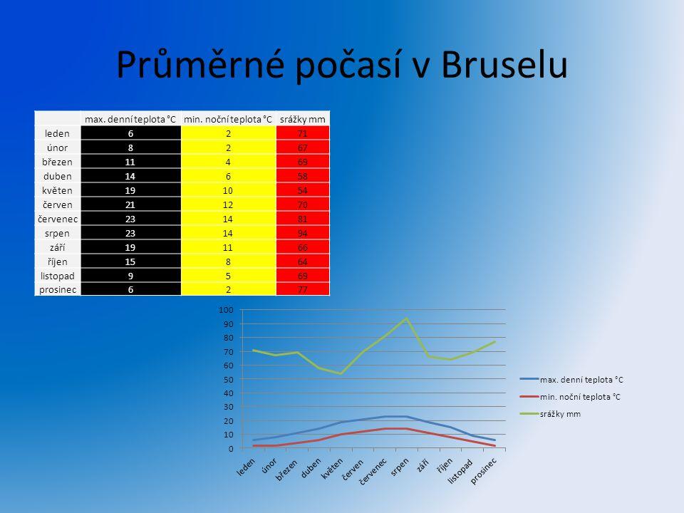 Průměrné počasí v Bruselu max. denní teplota °Cmin. noční teplota °Csrážky mm leden6271 únor8267 březen11469 duben14658 květen191054 červen211270 červ