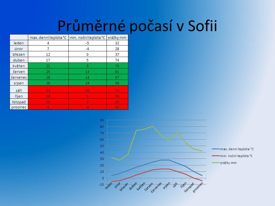 Průměrné počasí v Sofii max. denní teplota °Cmin. noční teplota °Csrážky mm leden4-532 únor7-428 březen12037 duben17574 květen21976 červen251381 červe