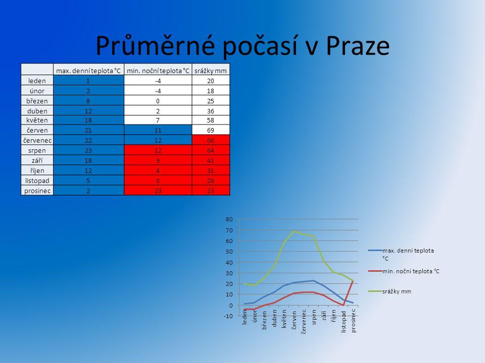 Průměrné počasí v Praze max. denní teplota °Cmin. noční teplota °Csrážky mm leden1-420 únor2-418 březen8025 duben12236 květen18758 červen211169 červen