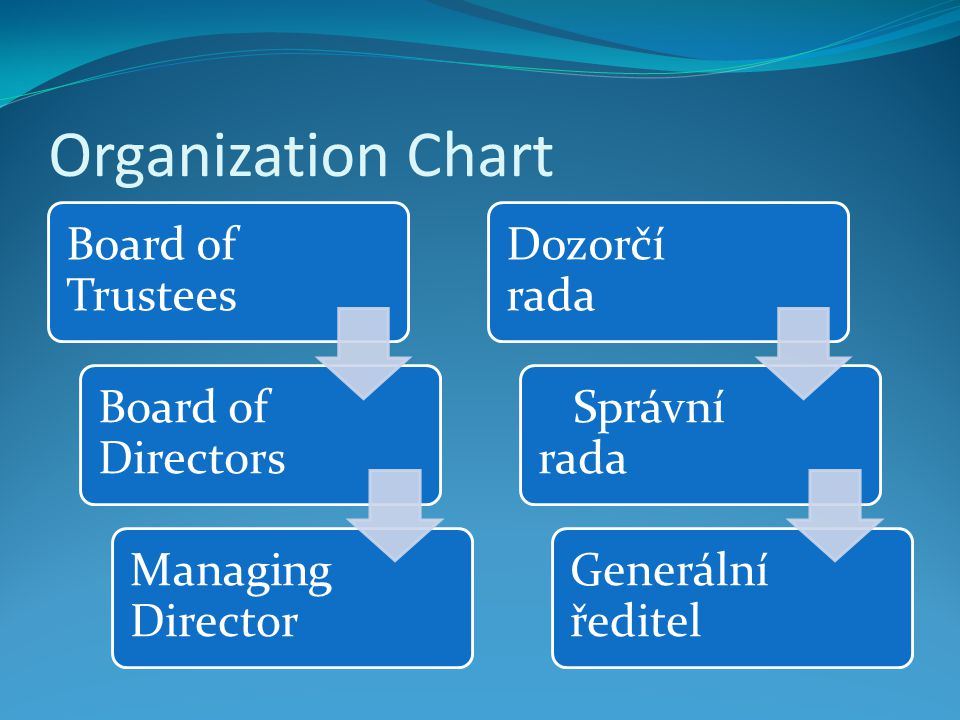 Organization Chart Board of Trustees Board of Directors Managing Director Dozorčí rada Správní rada Generální ředitel