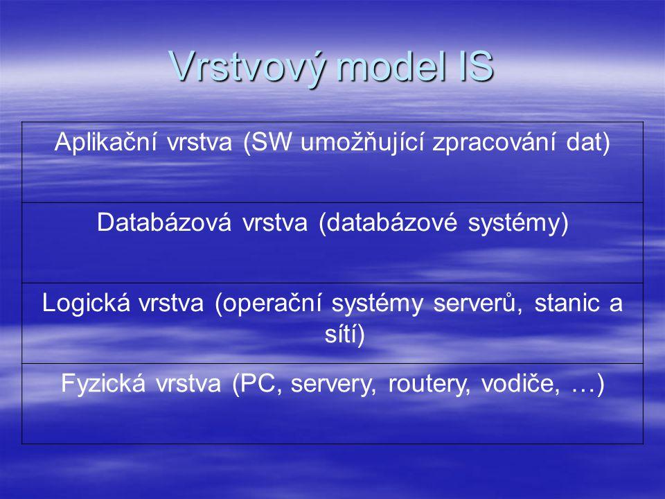 Vrstvový model IS Aplikační vrstva (SW umožňující zpracování dat) Databázová vrstva (databázové systémy) Logická vrstva (operační systémy serverů, stanic a sítí) Fyzická vrstva (PC, servery, routery, vodiče, …)