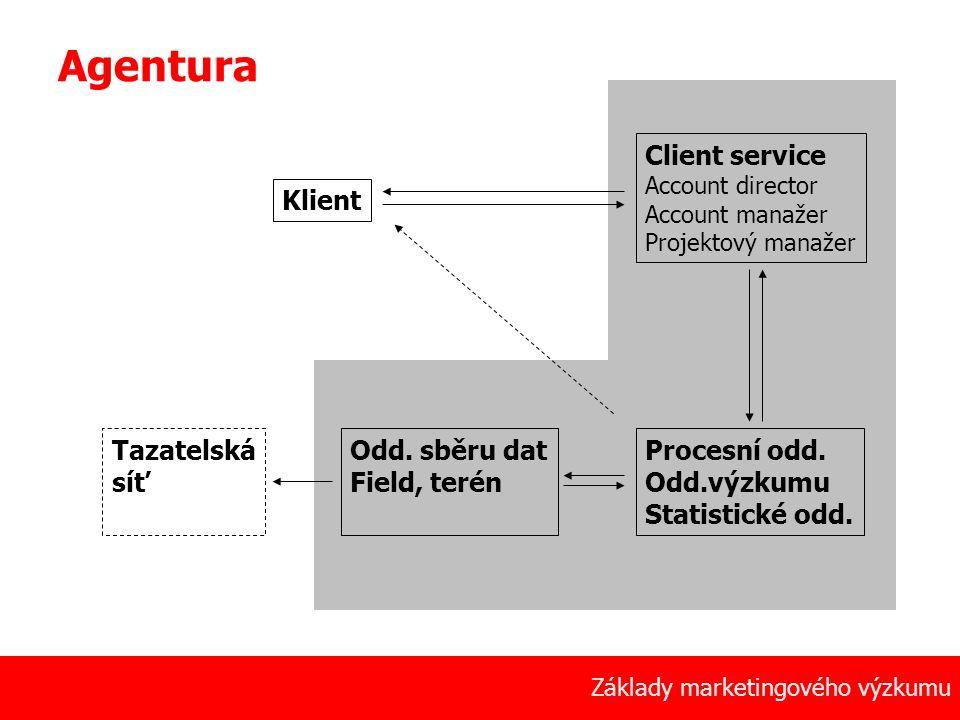 4 Základy marketingového výzkumu Agentura Client service Account director Account manažer Projektový manažer Klient Procesní odd. Odd.výzkumu Statisti
