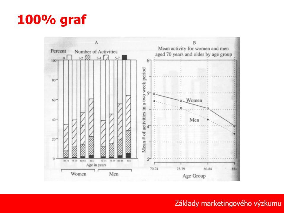 47 Základy marketingového výzkumu 100% graf
