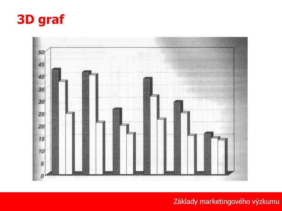 48 Základy marketingového výzkumu 3D graf