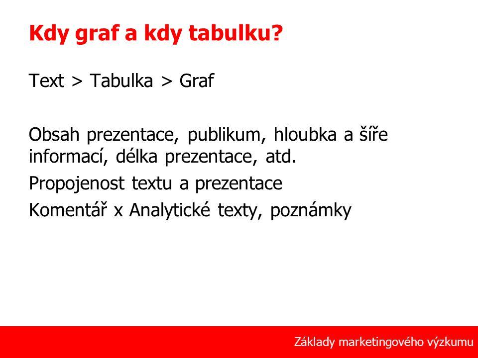 49 Základy marketingového výzkumu Kdy graf a kdy tabulku? Text > Tabulka > Graf Obsah prezentace, publikum, hloubka a šíře informací, délka prezentace