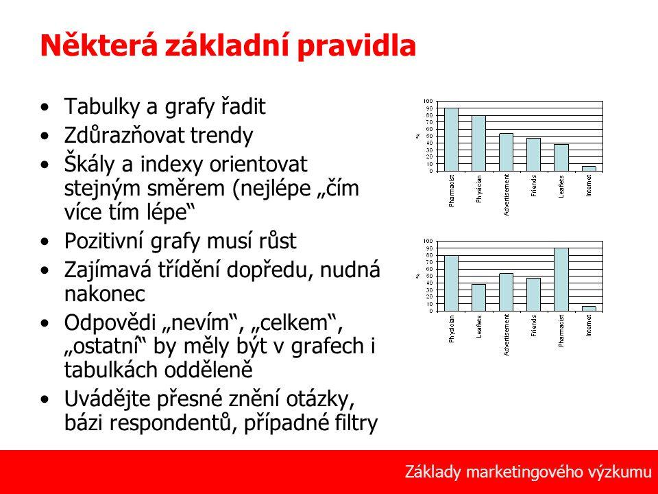 51 Základy marketingového výzkumu Některá základní pravidla Tabulky a grafy řadit Zdůrazňovat trendy Škály a indexy orientovat stejným směrem (nejlépe