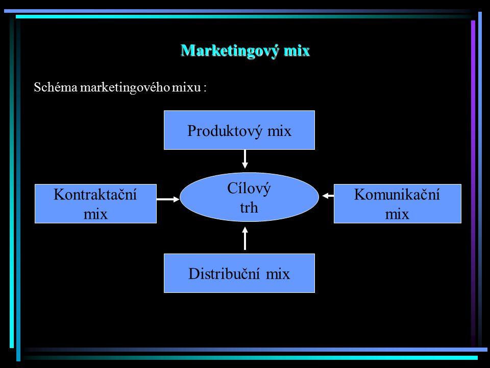 Marketingový mix Schéma marketingového mixu : Cílový trh Produktový mix Kontraktační mix Komunikační mix Distribuční mix