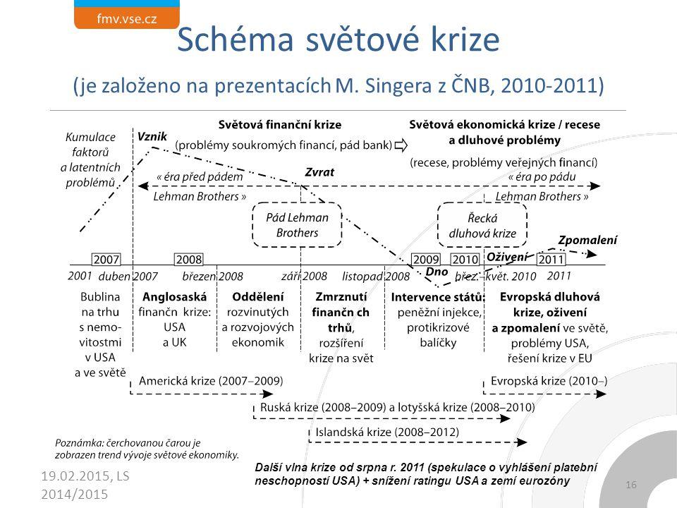 Schéma světové krize (je založeno na prezentacích M. Singera z ČNB, 2010-2011) 19.02.2015, LS 2014/2015 Další vlna krize od srpna r. 2011 (spekulace o