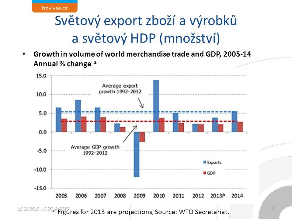 Světový export zboží a výrobků a světový HDP (množství) Growth in volume of world merchandise trade and GDP, 2005-14 Annual % change a a Figures for 2