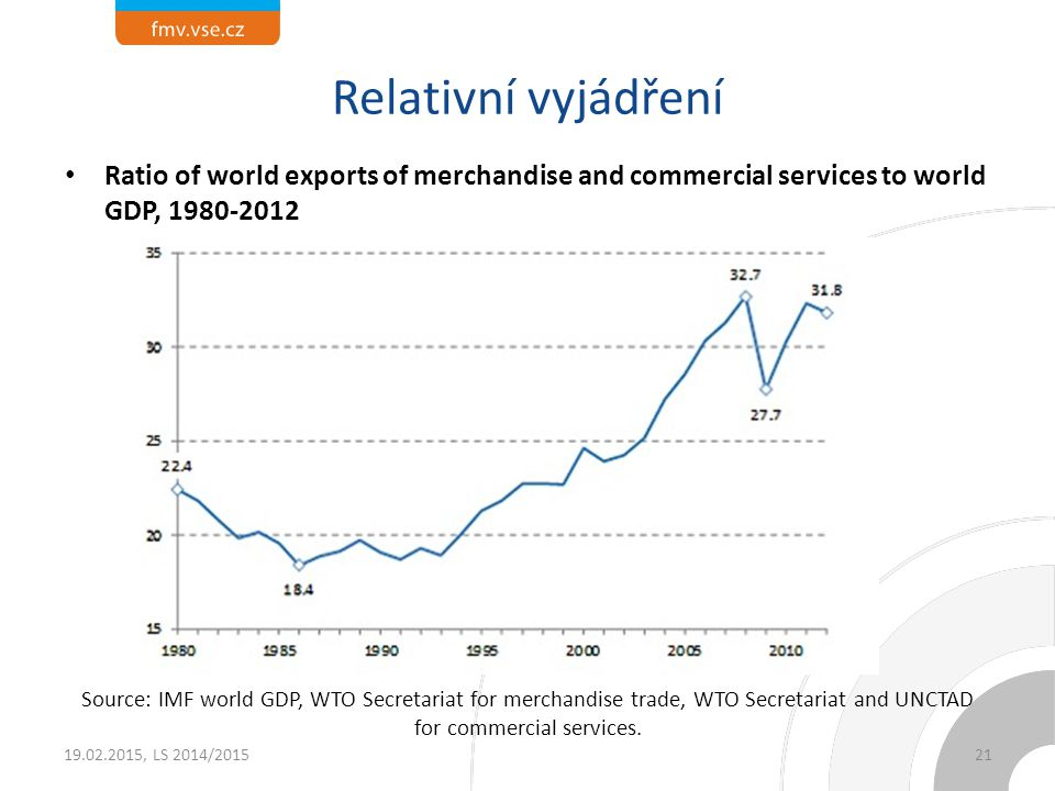 Ratio of world exports of merchandise and commercial services to world GDP, 1980-2012 Source: IMF world GDP, WTO Secretariat for merchandise trade, WTO Secretariat and UNCTAD for commercial services.