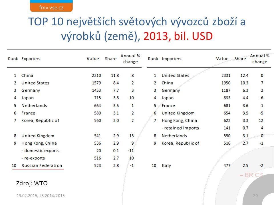TOP 10 největších světových vývozců zboží a výrobků (země), 2013, bil. USD Zdroj: WTO 19.02.2015, LS 2014/201529 – BRICS