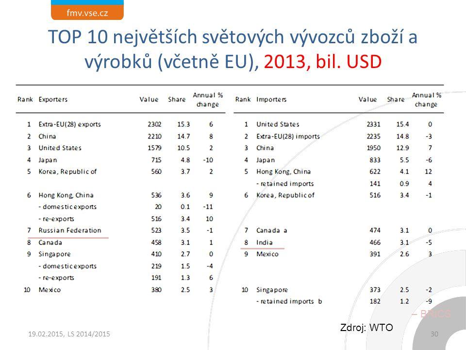 TOP 10 největších světových vývozců zboží a výrobků (včetně EU), 2013, bil. USD 19.02.2015, LS 2014/201530 Zdroj: WTO – BRICS