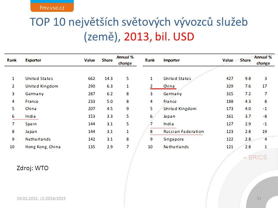 TOP 10 největších světových vývozců služeb (země), 2013, bil. USD Zdroj: WTO 19.02.2015, LS 2014/201531 – BRICS