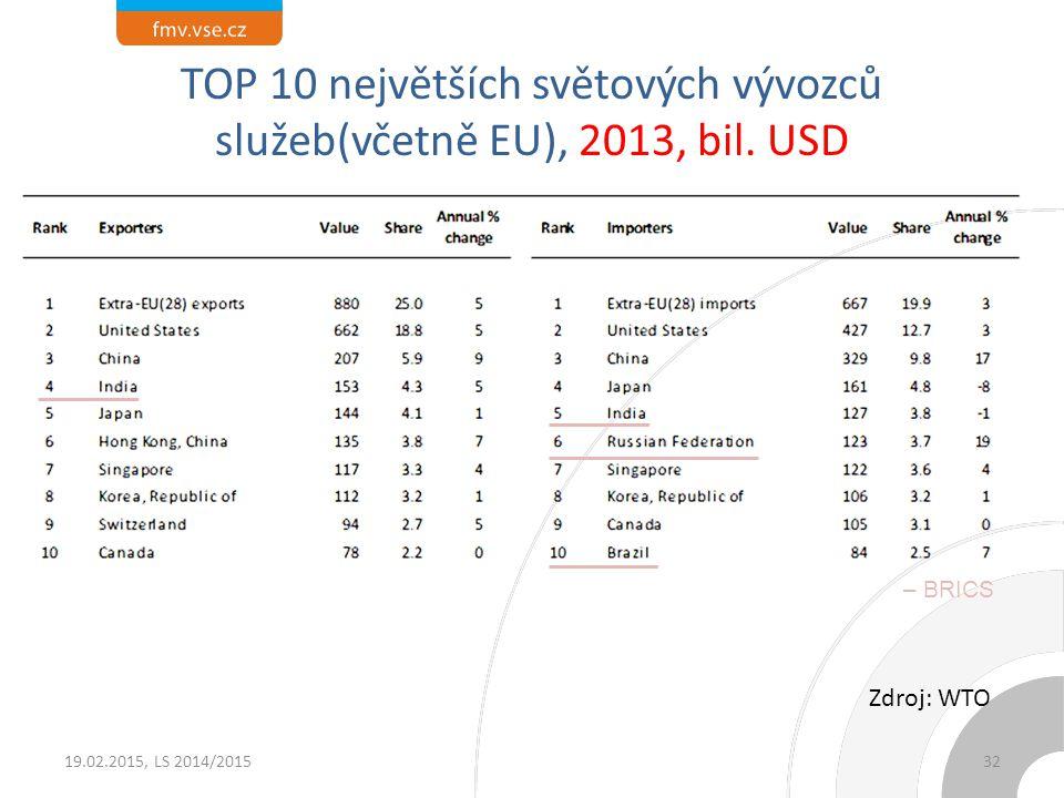 TOP 10 největších světových vývozců služeb(včetně EU), 2013, bil. USD 19.02.2015, LS 2014/2015 Zdroj: WTO 32 – BRICS